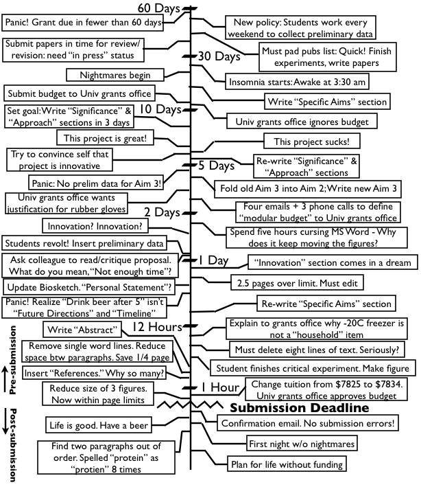 A Timeline For Grant Writing: